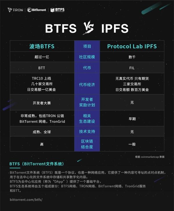 BTFS正面硬核压制IPFS,BTFS凭什么后来居上?